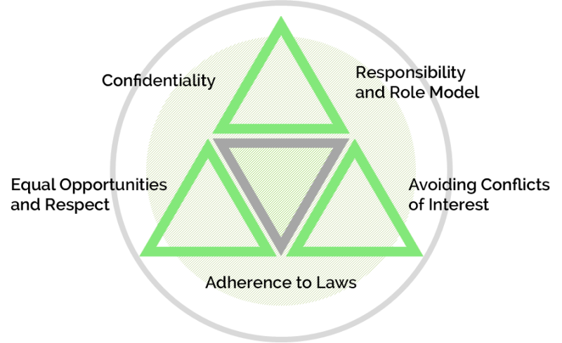 Compliance principles of the ALSO Group